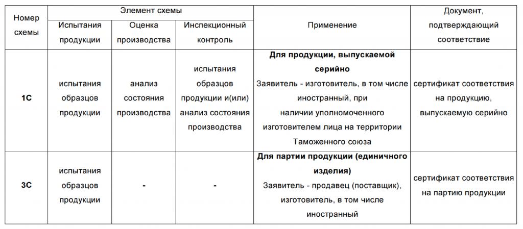 Типовых схем сертификации